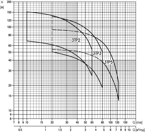 """3"""" свердловинні відцентрові багатоступеневі помпи Ebara (Ебара) серії 3TP"""