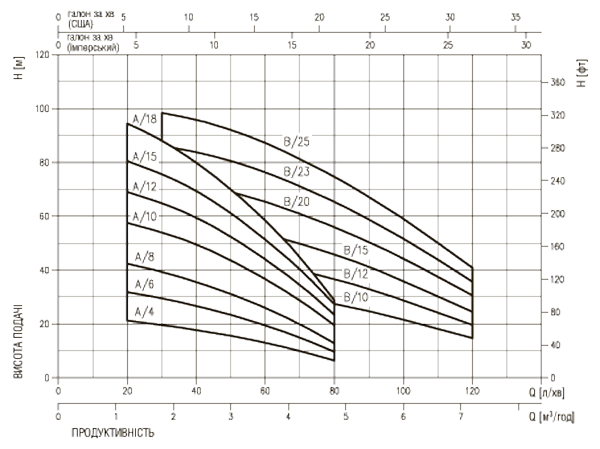 Рабочие характеристики насосов Ebara (Эбара) серии CVM
