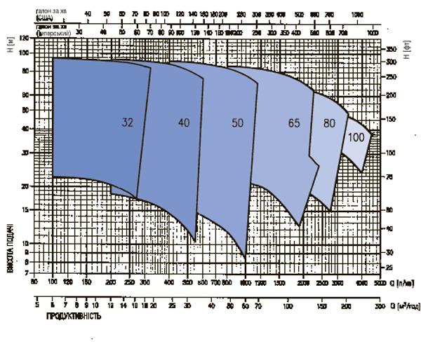 Робочие характеристики насосов Ebara (Эбара) серии MD - MMD при 2900 об/мин