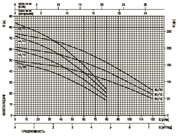 Рабочие характеристики насосов Ebara (Эбара) серии Multigo